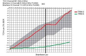 Рис. 15. Сравнение модулей TRM-5 и TRM-3