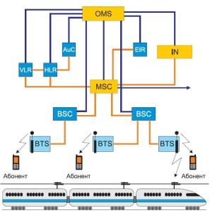 Рис. 2. Структура построения GSM-R сети