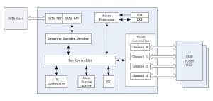 Функциональная блок диаграмма Renice X5 mSATA SSD